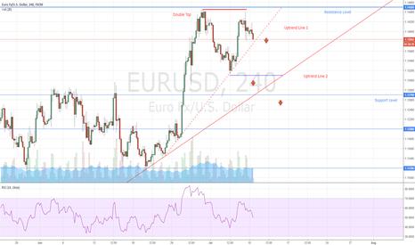 EURUSD: EURUSD Double Top