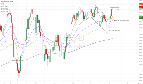 FTSE: FTSE100 sitting on major resistance