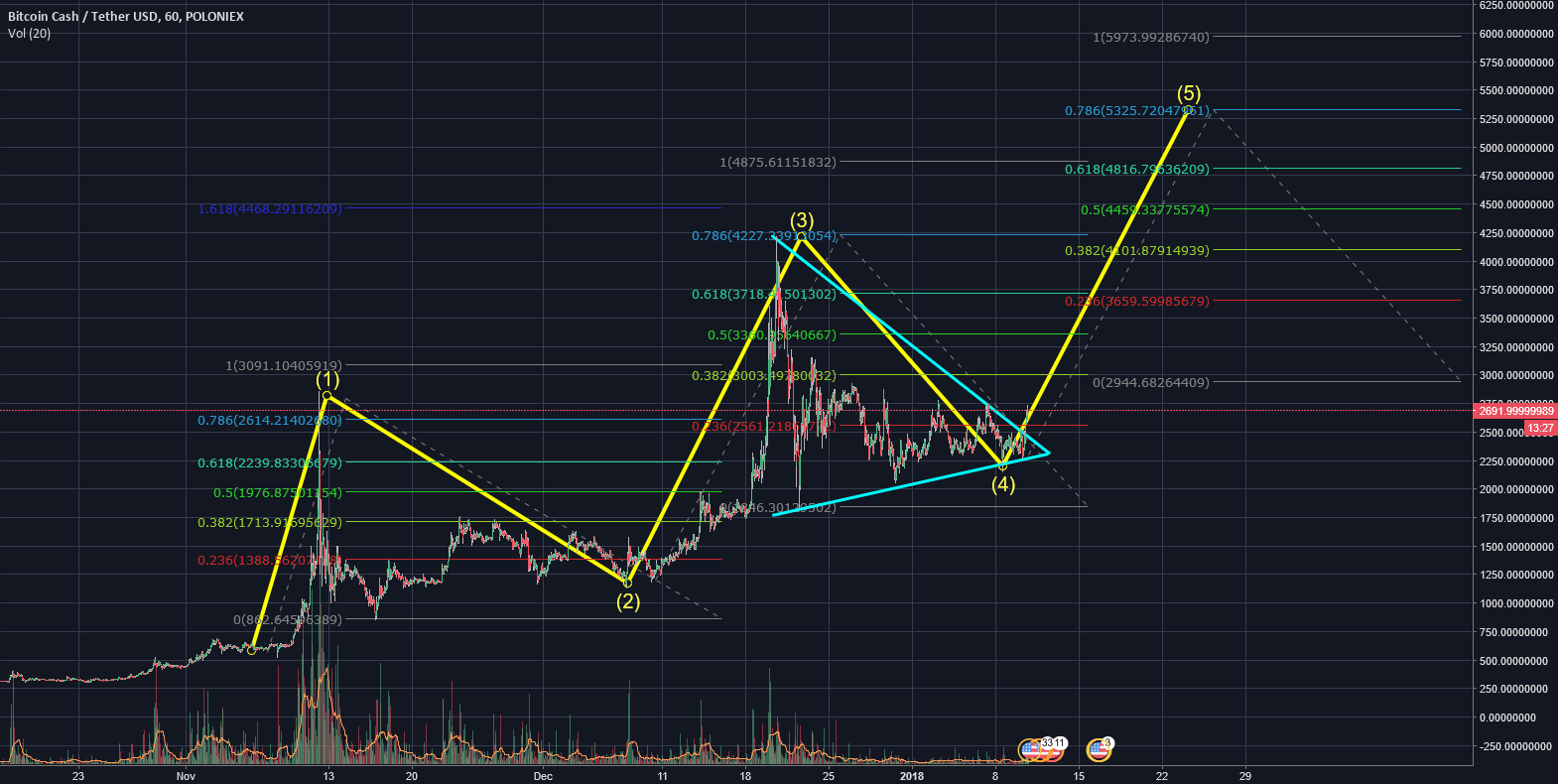BCH Possible Breakout to 5k+ 130% Gain - Fib Based