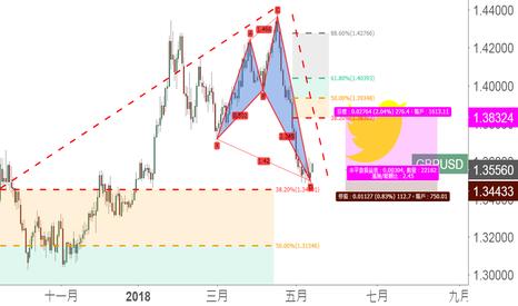 GBPUSD: 看漲鯊魚疊加38.2%回撤,做多GBP/USD