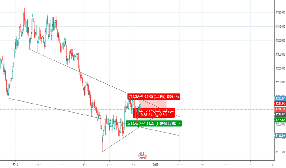 XAUUSD: Just Idea Dont use for sell or buy