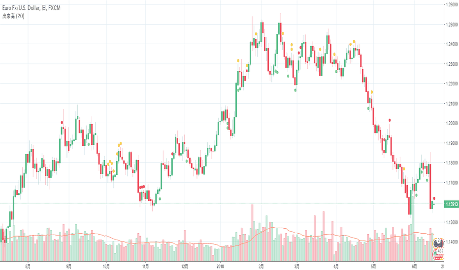 EURUSD: 本日のユーロドルの短期売買戦略(6月18日)- OANDA Japan(オアンダ ジャパン)