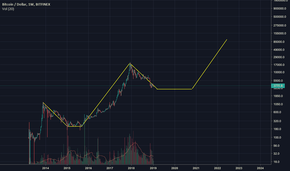 BTCUSD: The road to the $100,000 bitcoin
