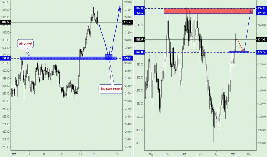 GOLD: GOLD (XAU/USD) trading plan for next week.
