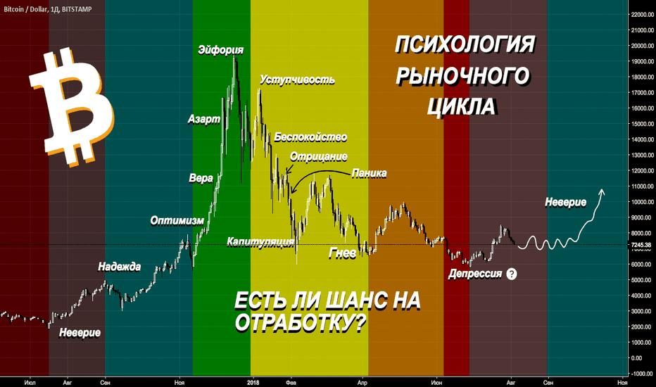 BTCUSD: Рыночный цикл на BTC. Дно уже было?