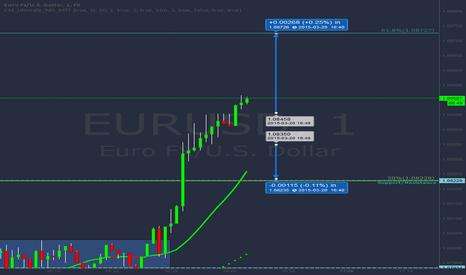 EURUSD: EURUSD - between retracements - where to go?!