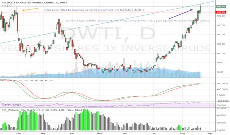 DWTI: DWTI daily chart looking very strong
