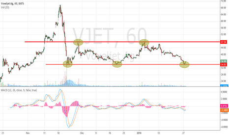 VJET: VJET Triple Bottom
