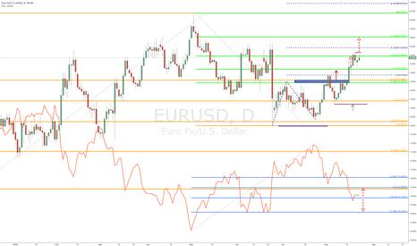 EURUSD: $EURUSD vs. $DXY