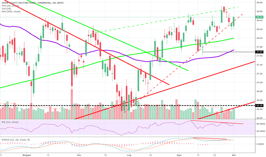 XLF: XLF settore finanziario USA bearish signal