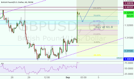 GBPUSD: This is my idea of entry...   [b]please trade at your Owen risk!