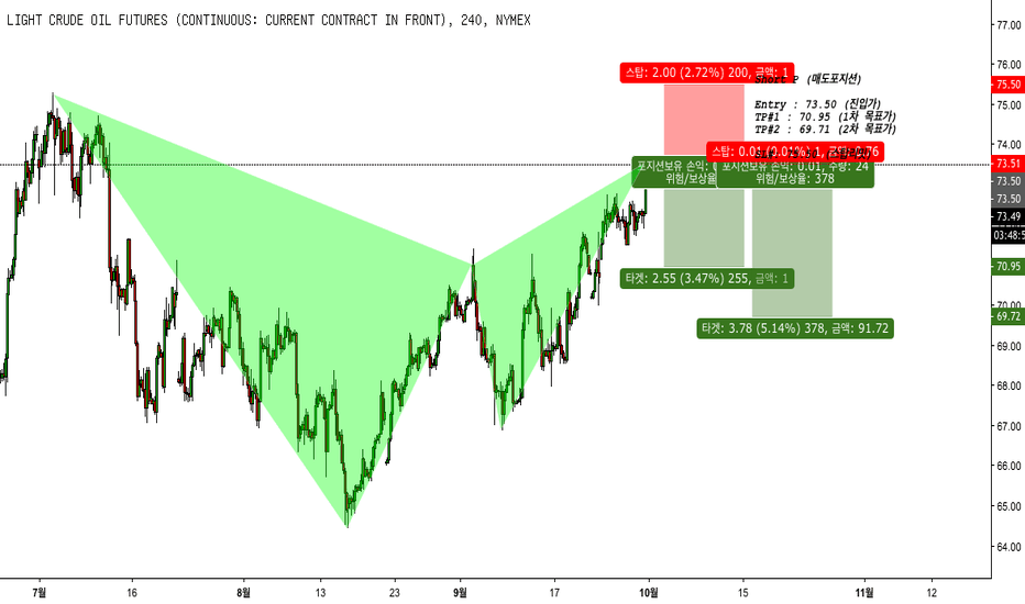 CL1!: WTI Crude oil (CL1!) (Short) (숏)