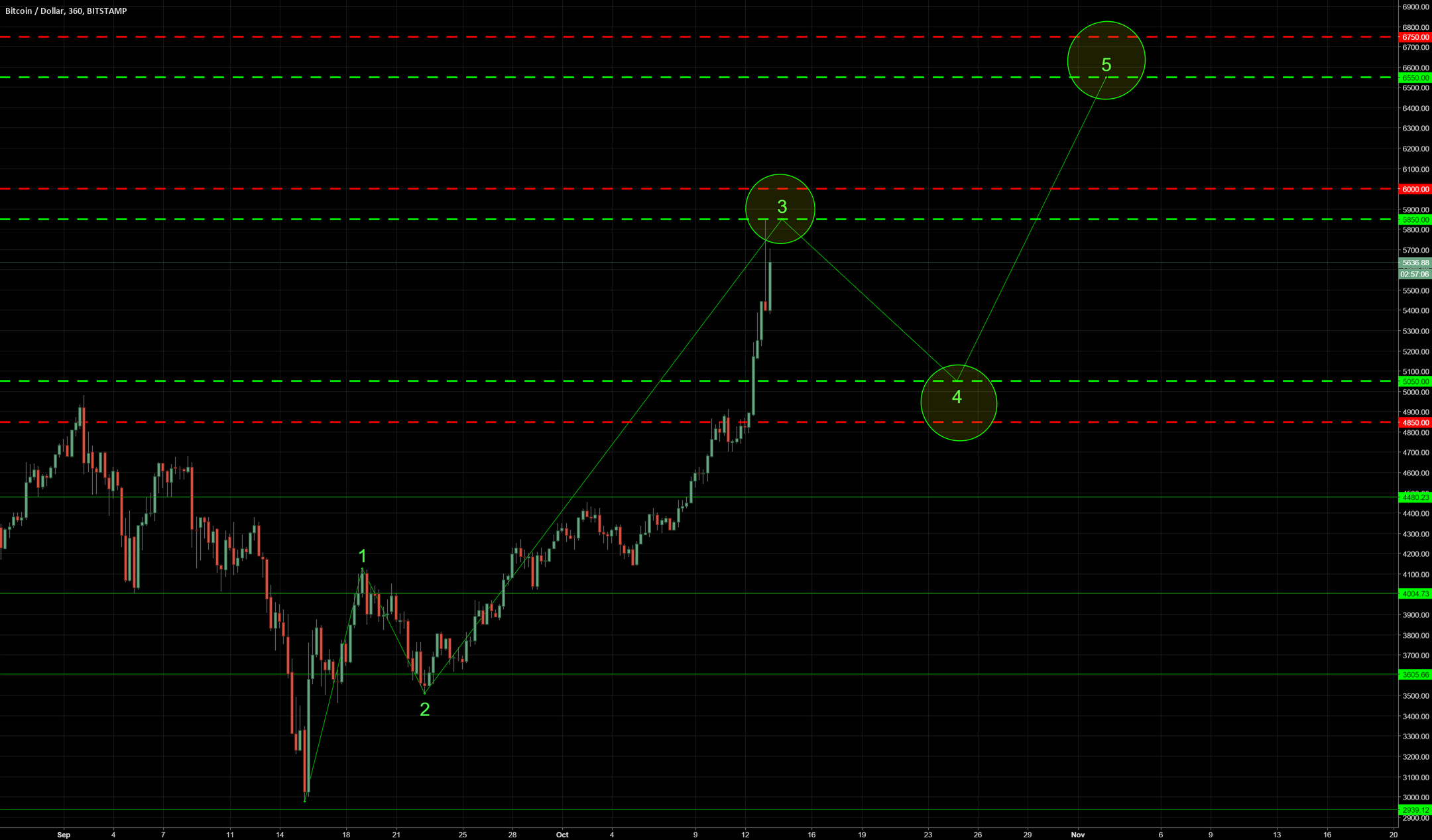 BTCUSD Bitstamp Alternative Option