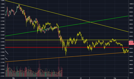 XBTUSD: looking for the bottom