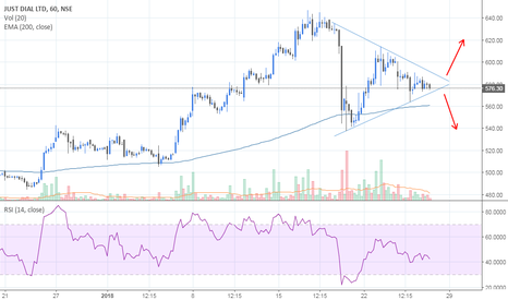 JUSTDIAL: Just dial entered symmetrical triangle zone,look for breakout...