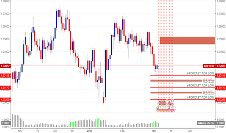 GBPUSD: FUTURE FORCAST DEMAND LEVEL D1