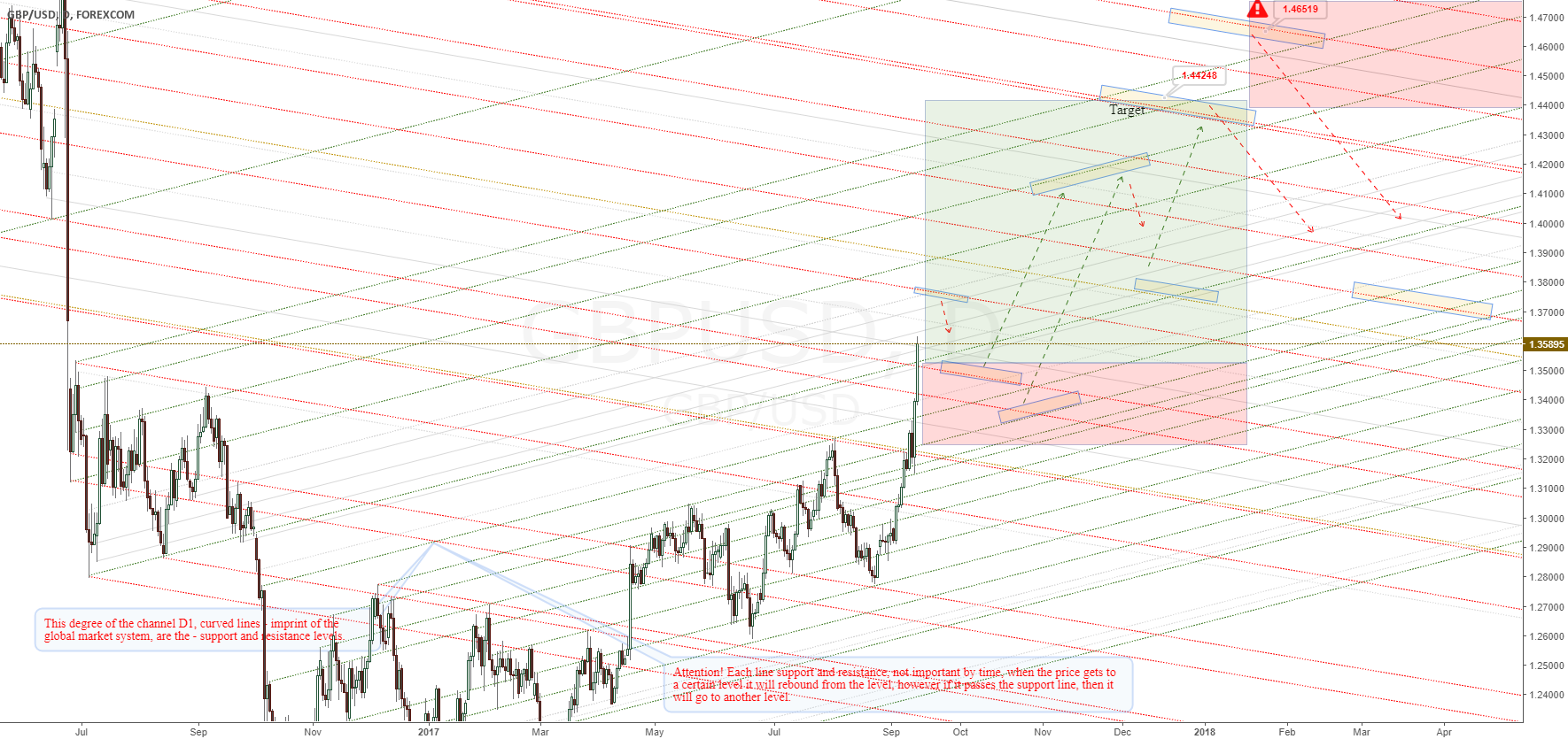 GBPUSD - Support and resistance levels at D1.
