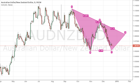 AUDNZD: audnzd watching closely