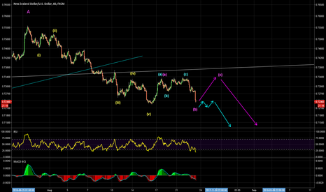 NZDUSD: Potential Selling Opportunities