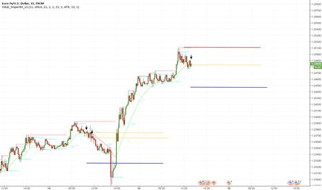 EURUSD: EUR|USD SHORT