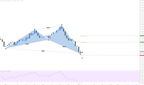 GBPUSD: GBPUSD Bullish Shark