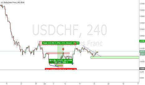 USDCHF: Buy again usdchf