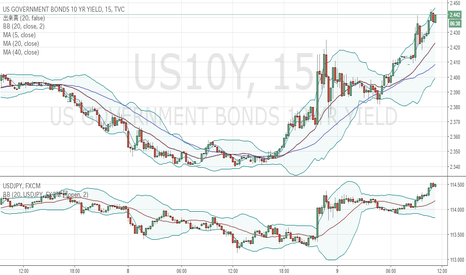 US10Y: 米10年債金利とドル円、15分足