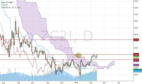 ZC2!: Corn - bullish kumo breakout and trend reversal confirmed