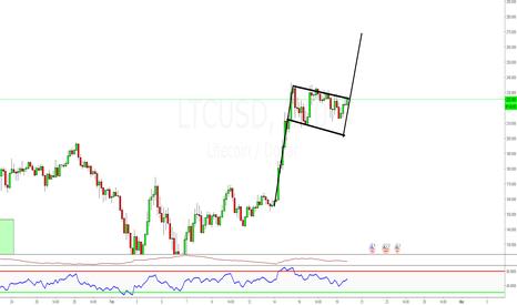 LTCUSD: Heading Higher