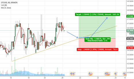 LTCUSD: LTCUSD is moving up to 48$ again