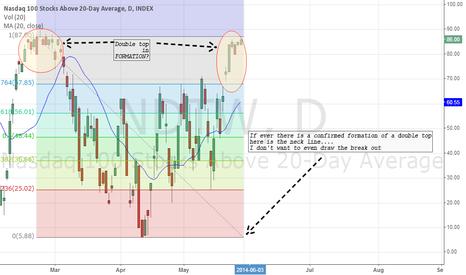 NDTW: NDTW: NASDAQ100 Above 20D Average. Frightening