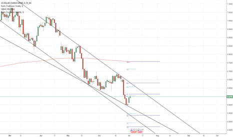 USDDKK: USD/DKK 1D Chart: Channel Down