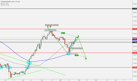 GBPJPY: GBPJPY - DAILY - SHORT
