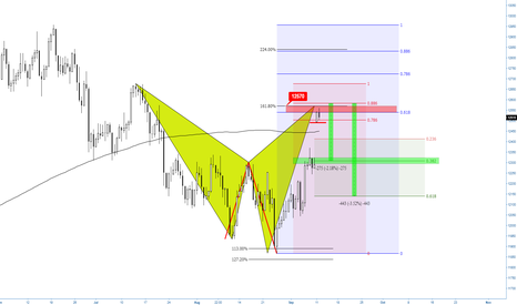 GER30: (12h) Will they fill the gap? Bearish Shark Territory on Dax