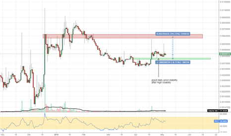 REPBTC: #REPBTC #cryptocurrency stabilizing and building pressure for