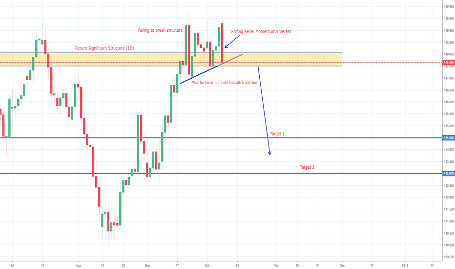 GBPJPY: GBPJPY POTENTIAL SHORT (1D & 4H)
