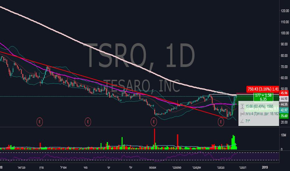 TSRO: שורט TSRO, סטופ מעל ממוצע 200