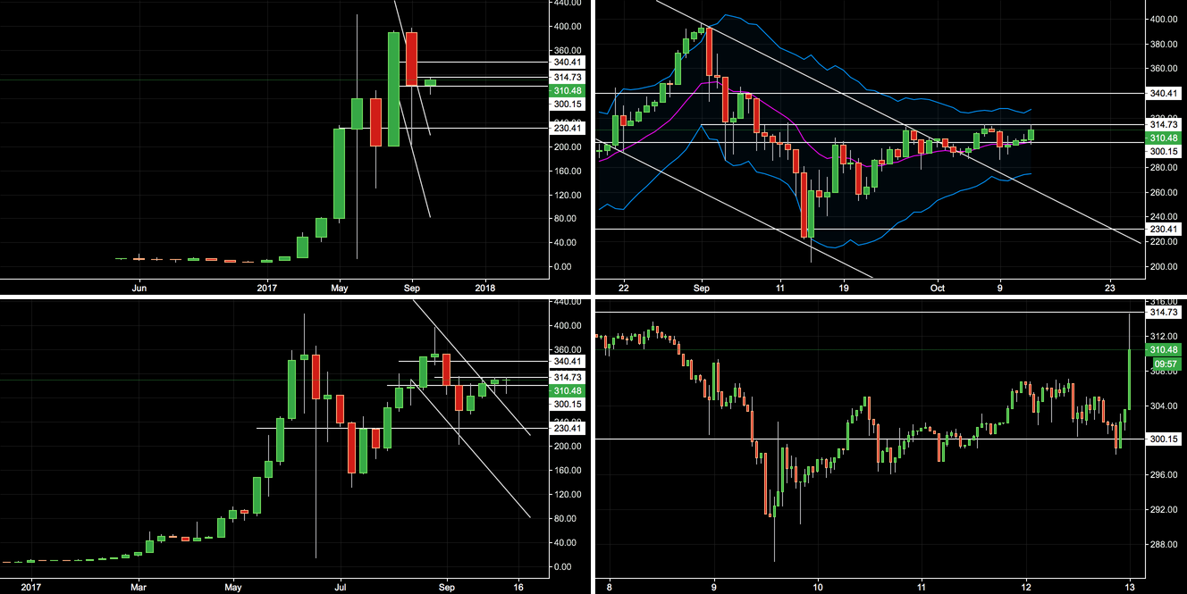 eth trading view