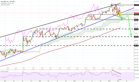 GOOGL: GOOGL still the most important chart for markets
