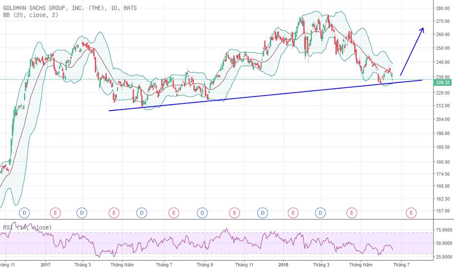GS: Goldman Sachs - Đã đến lúc mua vào?