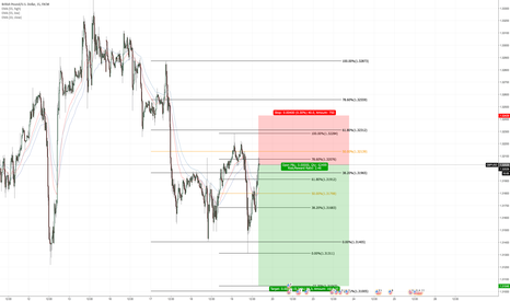 GBPUSD: gbpusd short term short idea