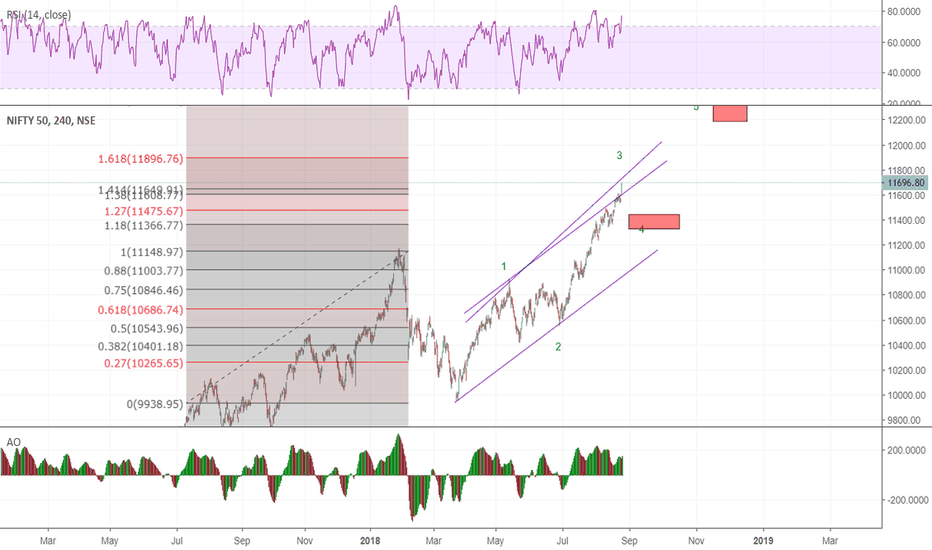 NIFTY: nifty due for correction soon -- w3 ?? near completion ??