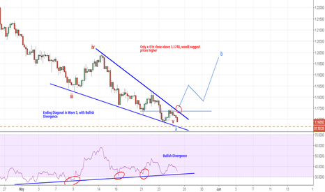 EURUSD: EURUSD - Update on the Ending Diagonal with bullish divergence