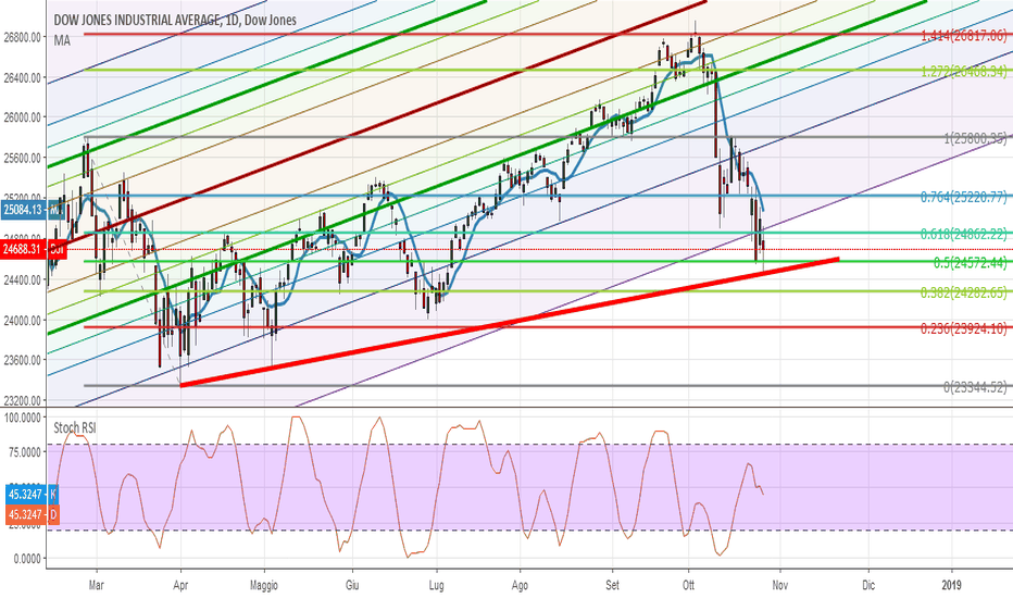 DJI: Dow Jones - 29 ottobre #trading
