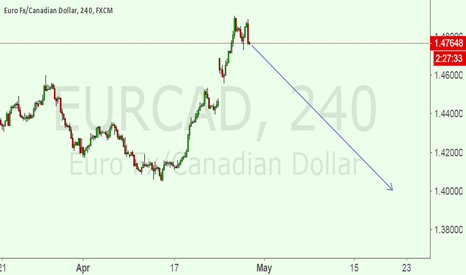 EURCAD: SELL SET UP FOR EURCAD