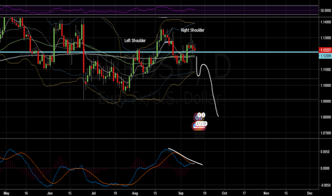 EURUSD: EUR/USD head and shoulders pattern. (SHORT)