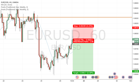EURUSD: EURUSD long whip