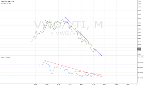 VWO/VTI: VWO/VTI monthly - time to overweight emerging market - 9/1/2016
