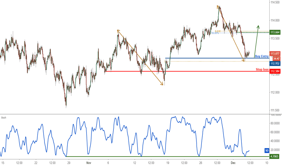 CHFJPY: Extreme trader sentiment points to possible CHFJPY uptrend