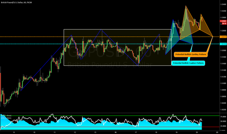 GBPUSD: GBPUSD: Two Different Patterns, One Same Level of Support